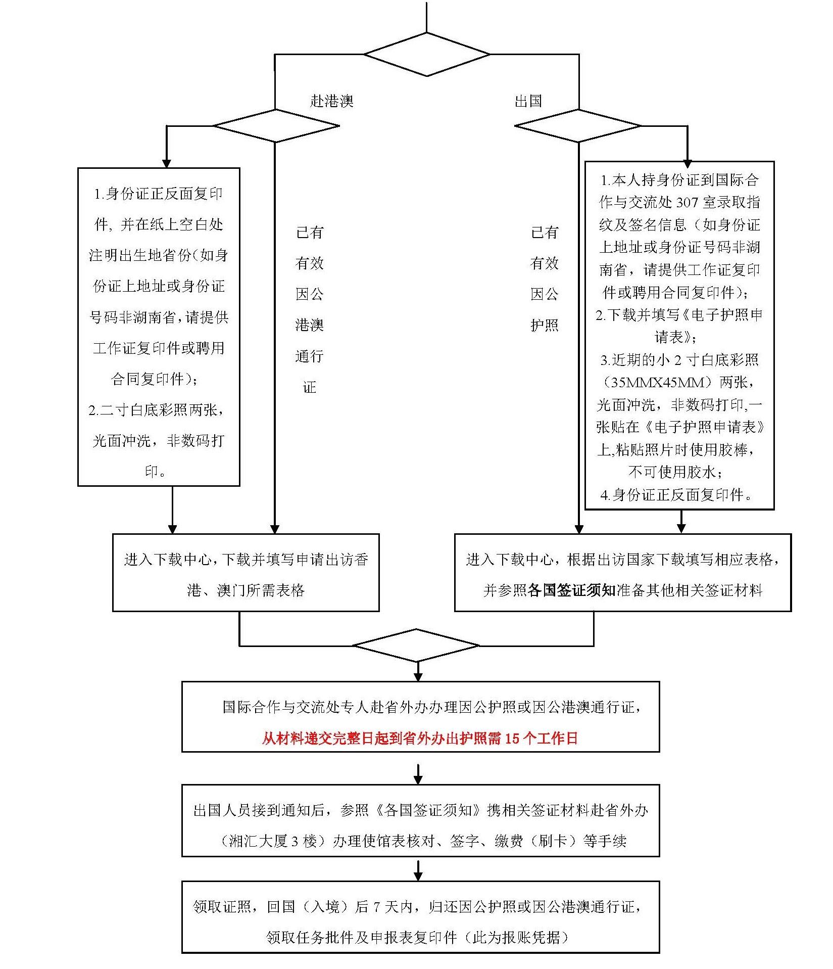 因公出国人员备案表_中南大学申请出国(出境)办理流程及所需填表(部分)-中南 ...