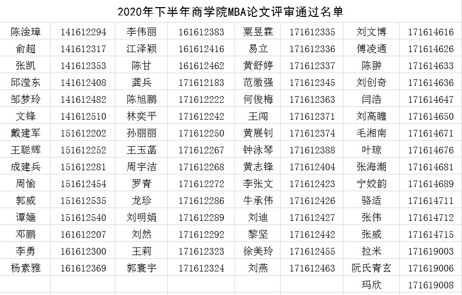 中南大学关于2020年下半年专业型(MBA)硕士论文答辩相关事项的通知